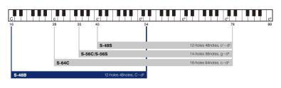 Suzuki-bass-chromatic-harmonica-S-48B-scale-p.jpg